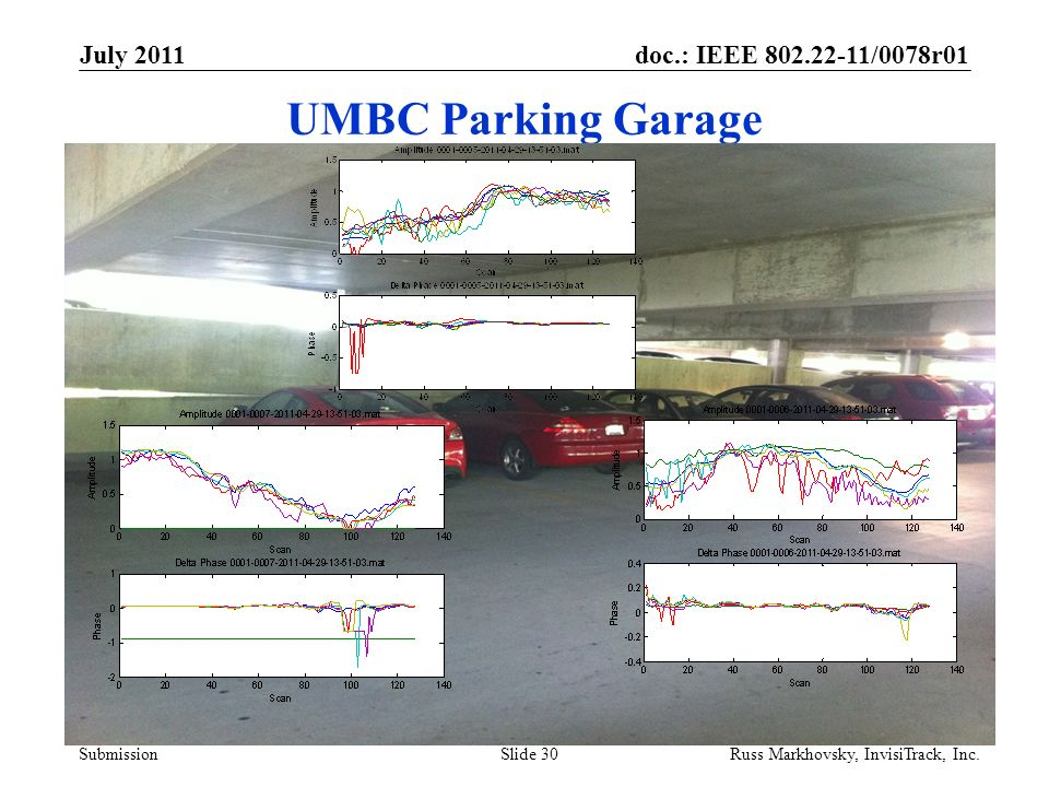 doc.: IEEE 802.22-11/0078r01 Submission UMBC Parking Garage July 2011 Russ Markhovsky, InvisiTrack, Inc.Slide 30