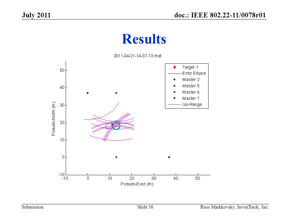 doc.: IEEE 802.22-11/0078r01 Submission Results July 2011 Russ Markhovsky, InvisiTrack, Inc.Slide 36