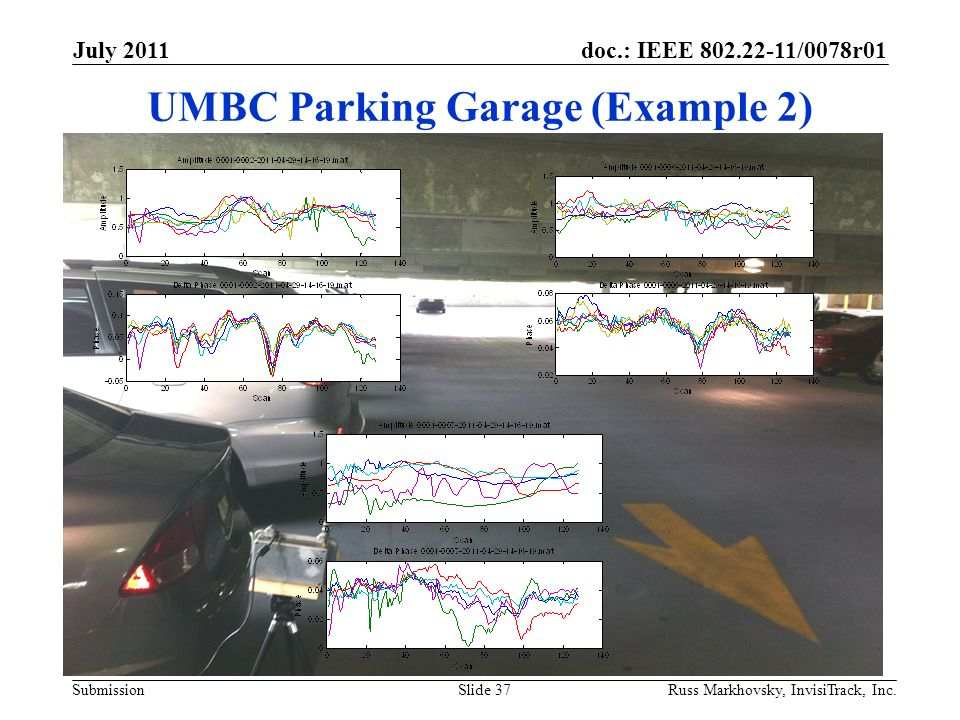 doc.: IEEE 802.22-11/0078r01 Submission UMBC Parking Garage (Example 2) July 2011 Russ Markhovsky, InvisiTrack, Inc.Slide 37