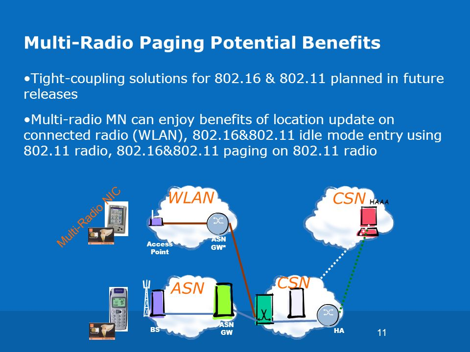 11 Multi-Radio Paging Potential Benefits Tight-coupling solutions for 802.16 & 802.11 planned in future releases Multi-radio MN can enjoy benefits of location update on connected radio (WLAN), 802.16&802.11 idle mode entry using 802.11 radio, 802.16&802.11 paging on 802.11 radio CSN HA HAAA ASN GW * Access Point ASN WLAN ASN GW Multi-Radio NIC BS CSN
