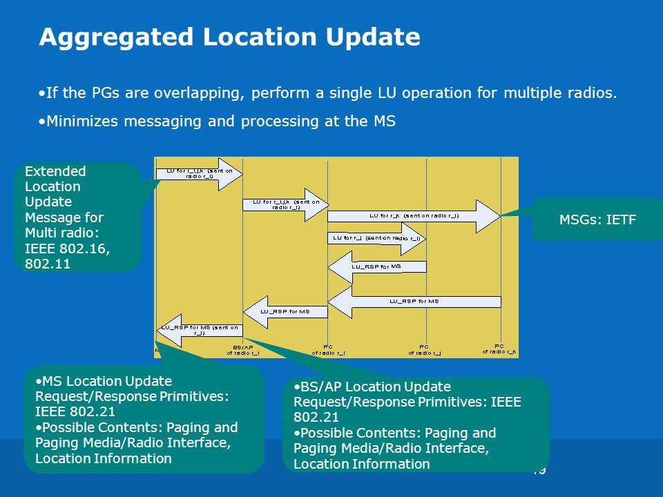 19 Aggregated Location Update If the PGs are overlapping, perform a single LU operation for multiple radios.