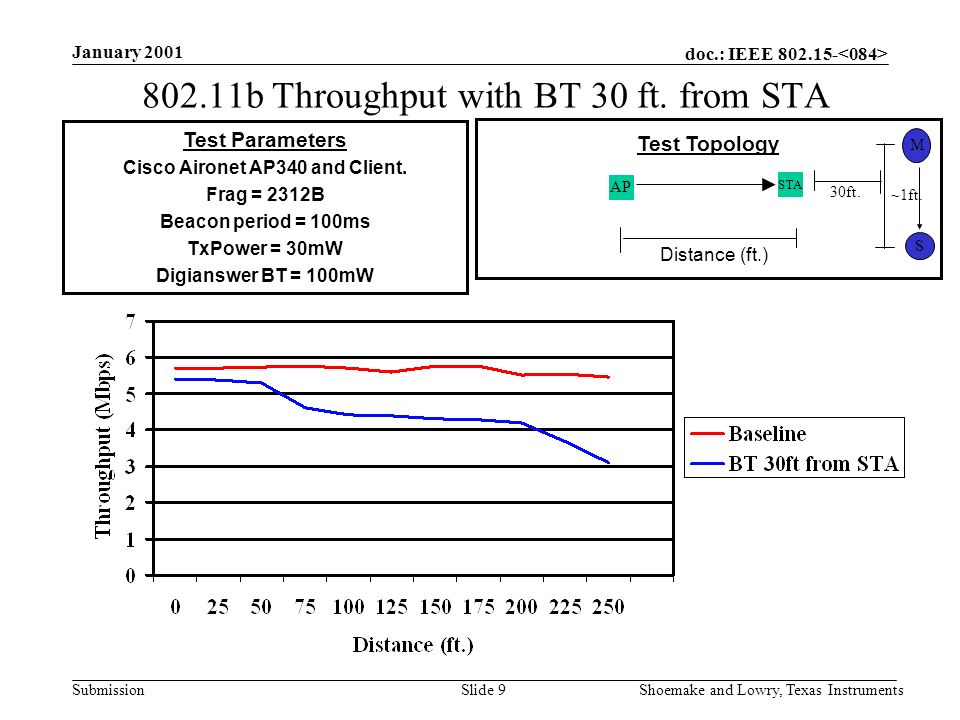 doc.: IEEE 802.15- Submission January 2001 Shoemake and Lowry, Texas InstrumentsSlide 9 Test Topology STA 802.11b Throughput with BT 30 ft. from STA T