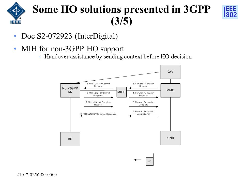 21-07-0256-00-0000 Some HO solutions presented in 3GPP (3/5) Doc S2-072923 (InterDigital) MIH for non-3GPP HO support Handover assistance by sending context before HO decision
