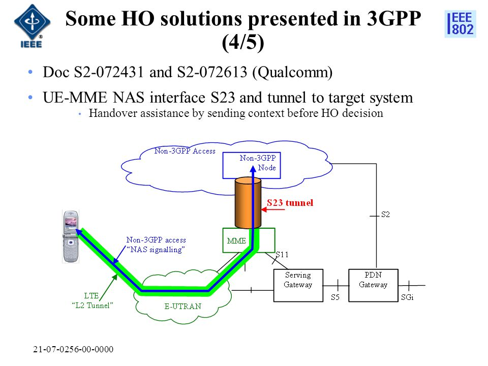 21-07-0256-00-0000 Some HO solutions presented in 3GPP (4/5) Doc S2-072431 and S2-072613 (Qualcomm) UE-MME NAS interface S23 and tunnel to target system Handover assistance by sending context before HO decision