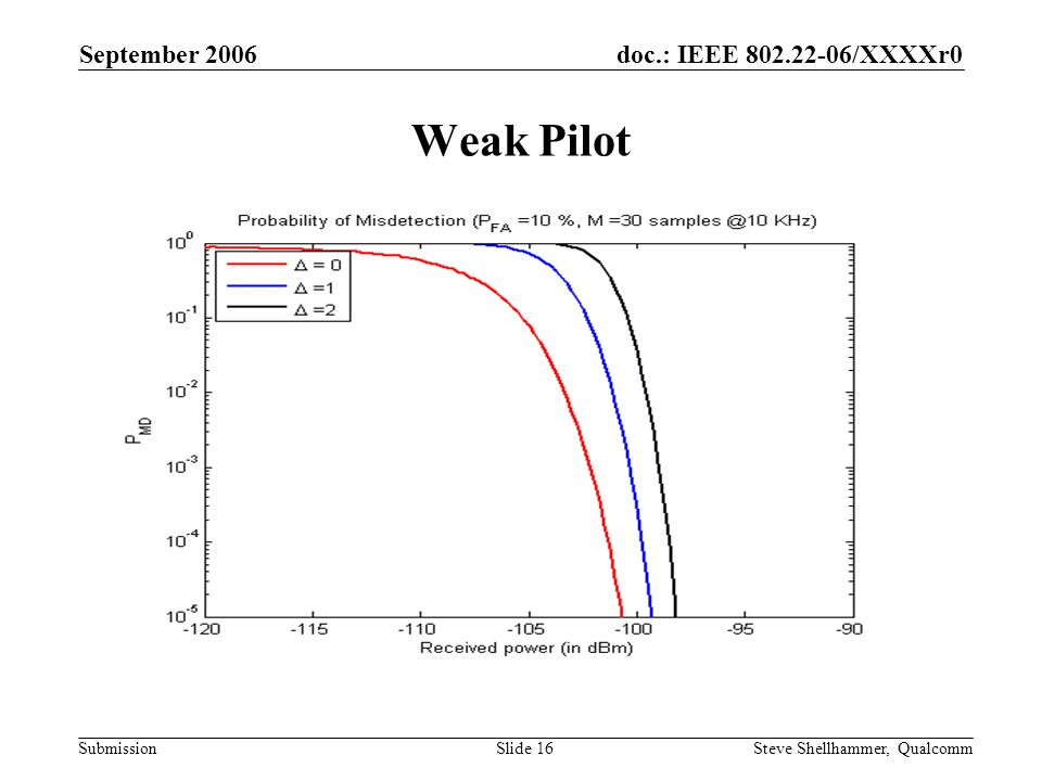 doc.: IEEE /XXXXr0 Submission September 2006 Steve Shellhammer, QualcommSlide 16 Weak Pilot
