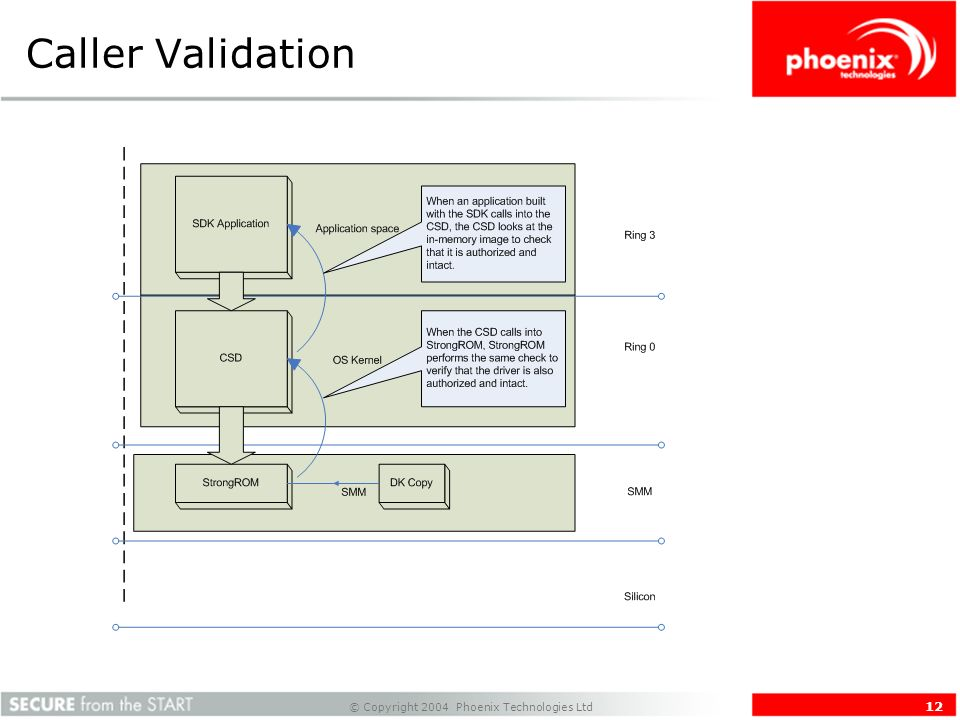 © Copyright 2004 Phoenix Technologies Ltd 12 Caller Validation