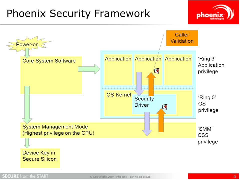 © Copyright 2004 Phoenix Technologies Ltd 4 Phoenix Security Framework Core System Software Power-on Application OS Kernel Application Ring 3 Application privilege Ring 0 OS privilege System Management Mode (Highest privilege on the CPU) Security Driver SMM CSS privilege Caller Validation Device Key in Secure Silicon