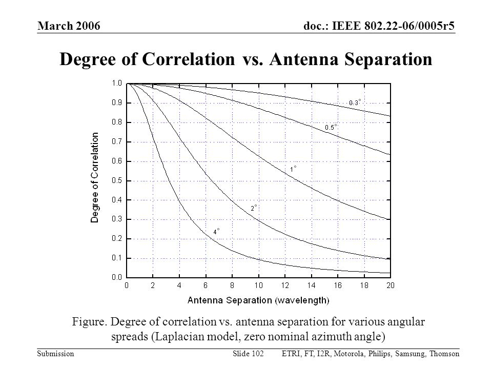 doc.: IEEE 802.22-06/0005r5 Submission March 2006 ETRI, FT, I2R, Motorola, Philips, Samsung, ThomsonSlide 102 Degree of Correlation vs. Antenna Separa