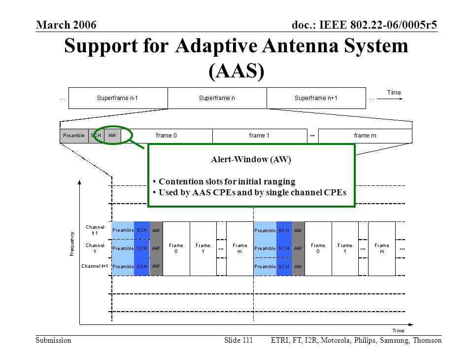 doc.: IEEE 802.22-06/0005r5 Submission March 2006 ETRI, FT, I2R, Motorola, Philips, Samsung, ThomsonSlide 111 Support for Adaptive Antenna System (AAS