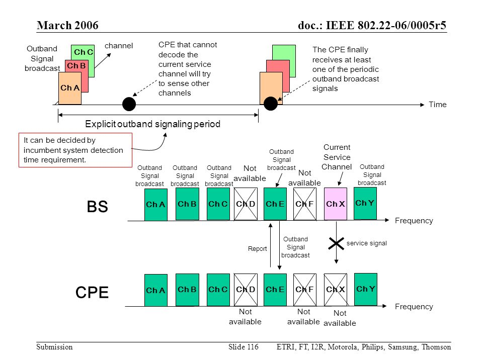 doc.: IEEE 802.22-06/0005r5 Submission March 2006 ETRI, FT, I2R, Motorola, Philips, Samsung, ThomsonSlide 116 Ch A Time channel Ch C Ch B Explicit out