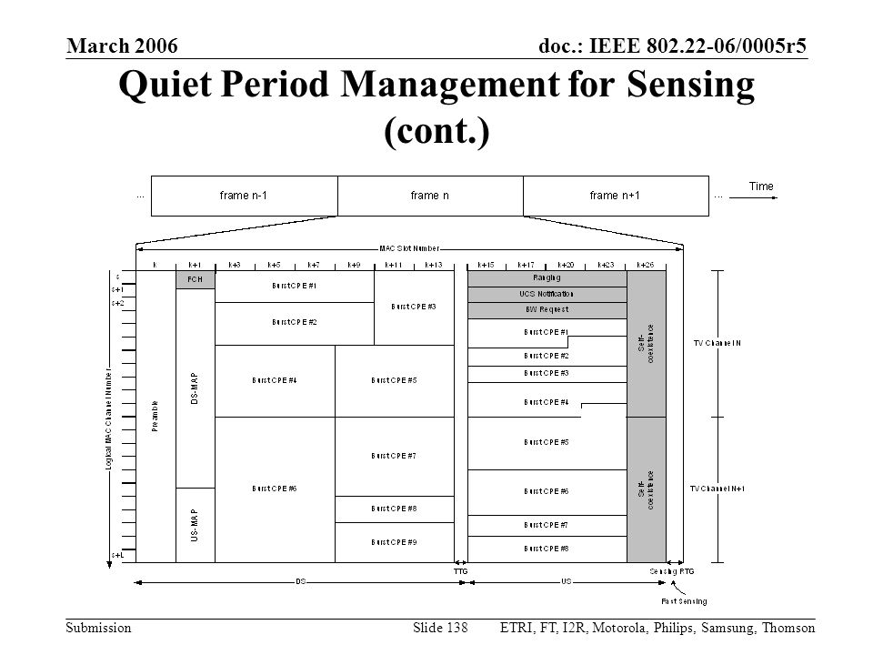 doc.: IEEE 802.22-06/0005r5 Submission March 2006 ETRI, FT, I2R, Motorola, Philips, Samsung, ThomsonSlide 138 Quiet Period Management for Sensing (con