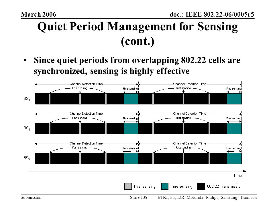 doc.: IEEE 802.22-06/0005r5 Submission March 2006 ETRI, FT, I2R, Motorola, Philips, Samsung, ThomsonSlide 139 Quiet Period Management for Sensing (con