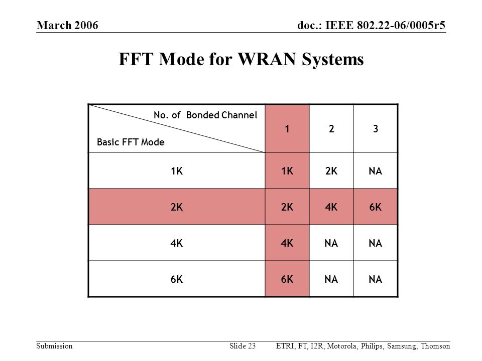 doc.: IEEE 802.22-06/0005r5 Submission March 2006 ETRI, FT, I2R, Motorola, Philips, Samsung, ThomsonSlide 23 FFT Mode for WRAN Systems No. of Bonded C