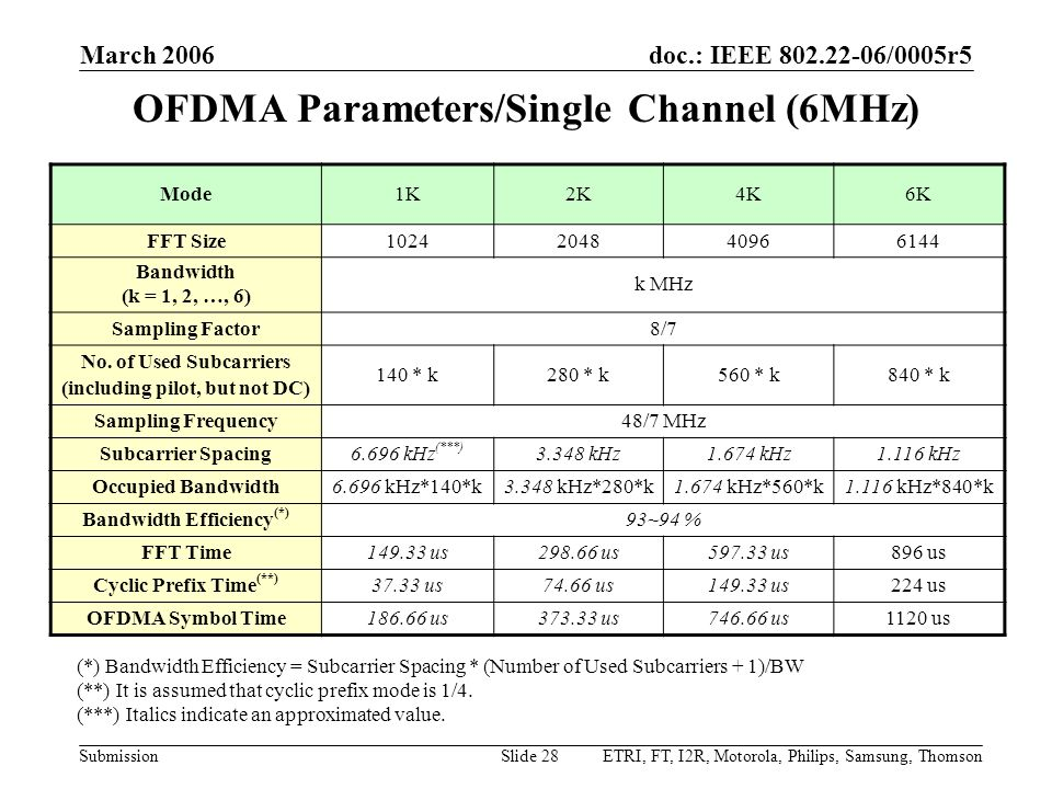 doc.: IEEE 802.22-06/0005r5 Submission March 2006 ETRI, FT, I2R, Motorola, Philips, Samsung, ThomsonSlide 28 OFDMA Parameters/Single Channel (6MHz) Mo
