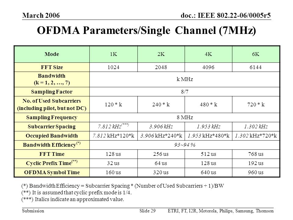 doc.: IEEE 802.22-06/0005r5 Submission March 2006 ETRI, FT, I2R, Motorola, Philips, Samsung, ThomsonSlide 29 OFDMA Parameters/Single Channel (7MHz) Mo