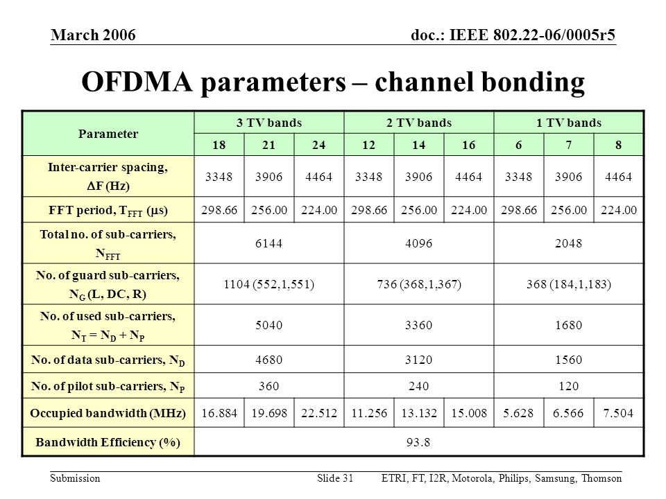 doc.: IEEE 802.22-06/0005r5 Submission March 2006 ETRI, FT, I2R, Motorola, Philips, Samsung, ThomsonSlide 31 OFDMA parameters – channel bonding Parame