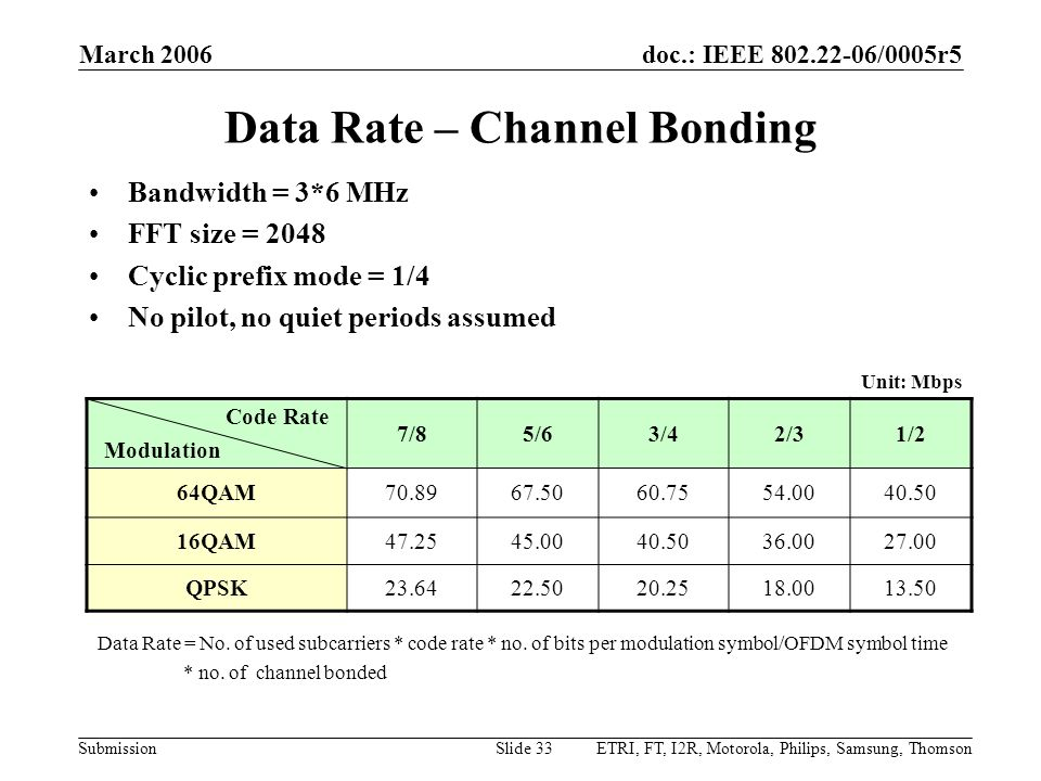 doc.: IEEE 802.22-06/0005r5 Submission March 2006 ETRI, FT, I2R, Motorola, Philips, Samsung, ThomsonSlide 33 Data Rate – Channel Bonding Bandwidth = 3