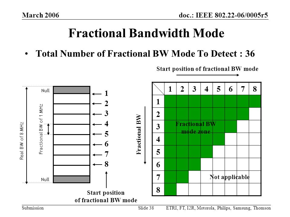 doc.: IEEE 802.22-06/0005r5 Submission March 2006 ETRI, FT, I2R, Motorola, Philips, Samsung, ThomsonSlide 38 Fractional Bandwidth Mode Total Number of