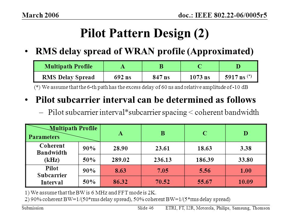doc.: IEEE 802.22-06/0005r5 Submission March 2006 ETRI, FT, I2R, Motorola, Philips, Samsung, ThomsonSlide 46 Pilot Pattern Design (2) RMS delay spread
