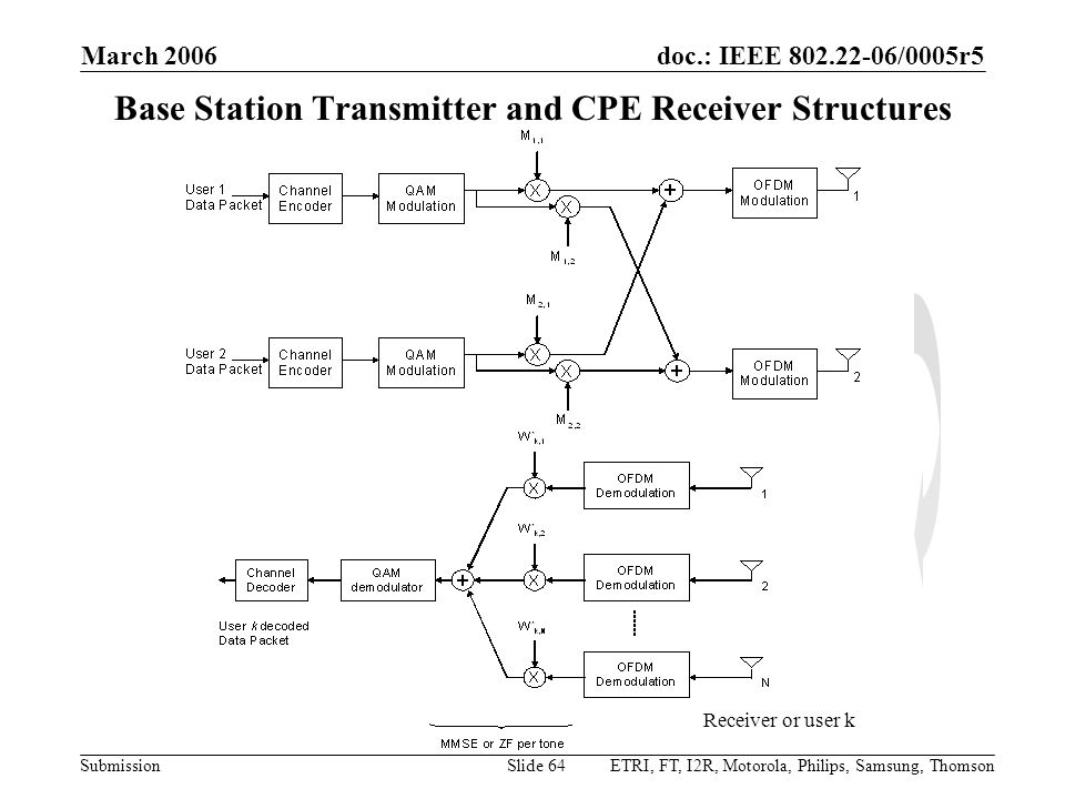 doc.: IEEE 802.22-06/0005r5 Submission March 2006 ETRI, FT, I2R, Motorola, Philips, Samsung, ThomsonSlide 64 Base Station Transmitter and CPE Receiver