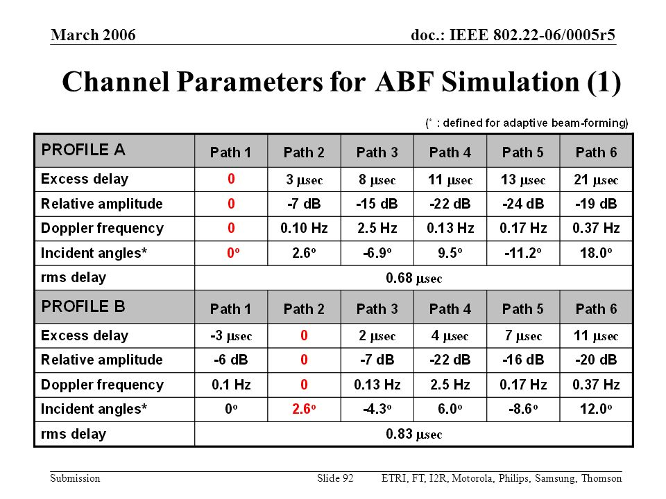 doc.: IEEE 802.22-06/0005r5 Submission March 2006 ETRI, FT, I2R, Motorola, Philips, Samsung, ThomsonSlide 92 Channel Parameters for ABF Simulation (1)