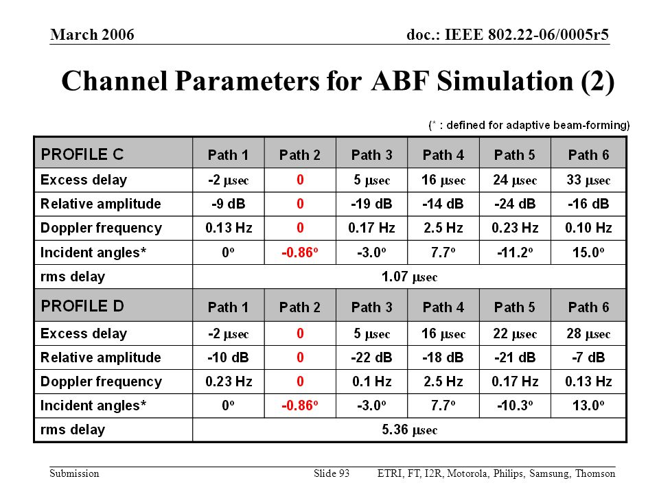 doc.: IEEE 802.22-06/0005r5 Submission March 2006 ETRI, FT, I2R, Motorola, Philips, Samsung, ThomsonSlide 93 Channel Parameters for ABF Simulation (2)
