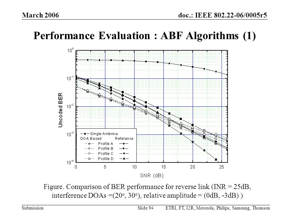 doc.: IEEE 802.22-06/0005r5 Submission March 2006 ETRI, FT, I2R, Motorola, Philips, Samsung, ThomsonSlide 94 Figure. Comparison of BER performance for