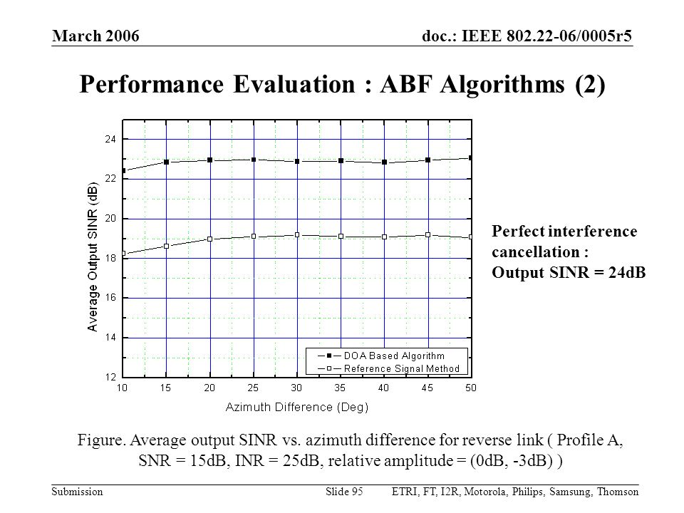doc.: IEEE 802.22-06/0005r5 Submission March 2006 ETRI, FT, I2R, Motorola, Philips, Samsung, ThomsonSlide 95 Figure. Average output SINR vs. azimuth d