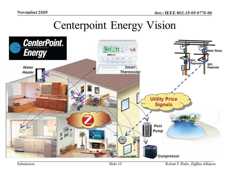 doc.: IEEE 802.15-09-0770-00 Submission November 2009 Robert F. Heile, ZigBee AllianceSlide 10 Centerpoint Energy Vision