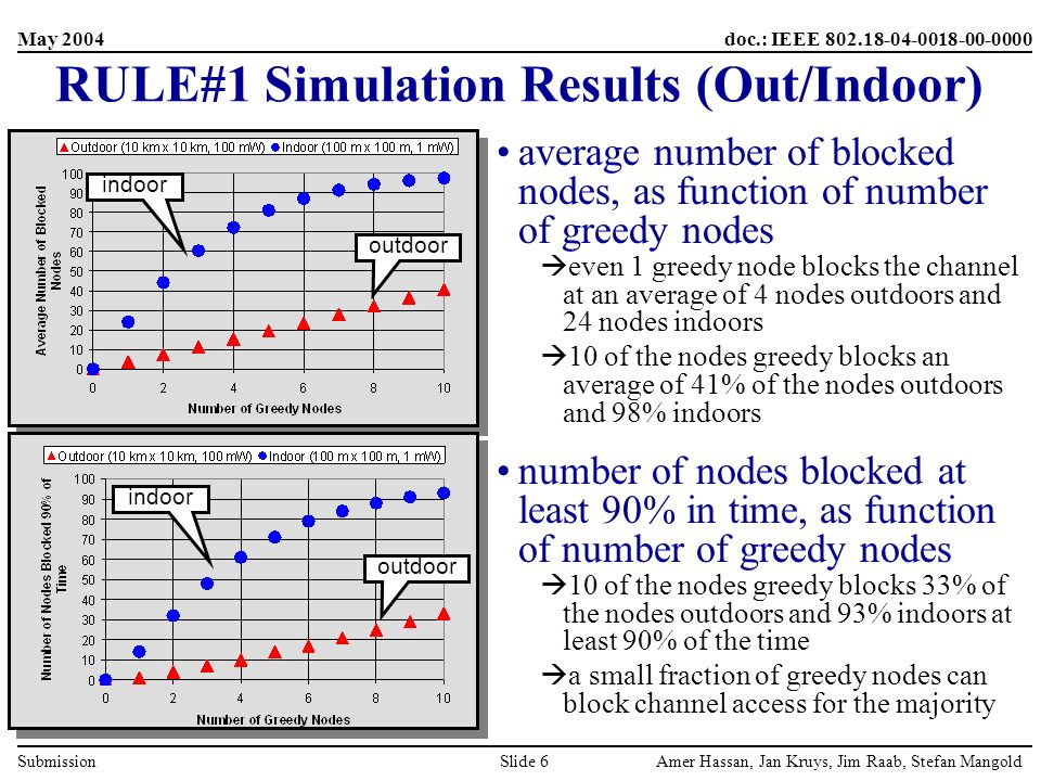 May 2004 Amer Hassan, Jan Kruys, Jim Raab, Stefan MangoldSlide 6 doc.: IEEE 802.18-04-0018-00-0000 Submission RULE#1 Simulation Results (Out/Indoor) average number of blocked nodes, as function of number of greedy nodes even 1 greedy node blocks the channel at an average of 4 nodes outdoors and 24 nodes indoors 10 of the nodes greedy blocks an average of 41% of the nodes outdoors and 98% indoors number of nodes blocked at least 90% in time, as function of number of greedy nodes 10 of the nodes greedy blocks 33% of the nodes outdoors and 93% indoors at least 90% of the time a small fraction of greedy nodes can block channel access for the majority outdoor indoor