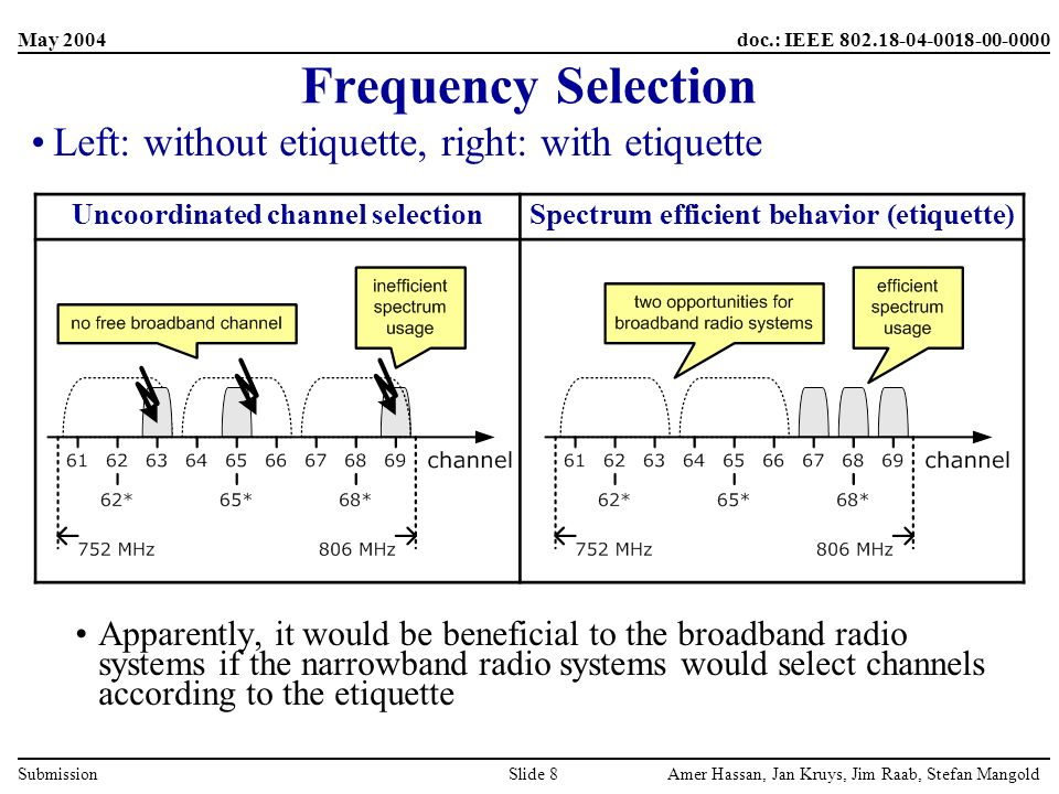 May 2004 Amer Hassan, Jan Kruys, Jim Raab, Stefan MangoldSlide 8 doc.: IEEE 802.18-04-0018-00-0000 Submission Left: without etiquette, right: with etiquette Apparently, it would be beneficial to the broadband radio systems if the narrowband radio systems would select channels according to the etiquette Frequency Selection Uncoordinated channel selectionSpectrum efficient behavior (etiquette)