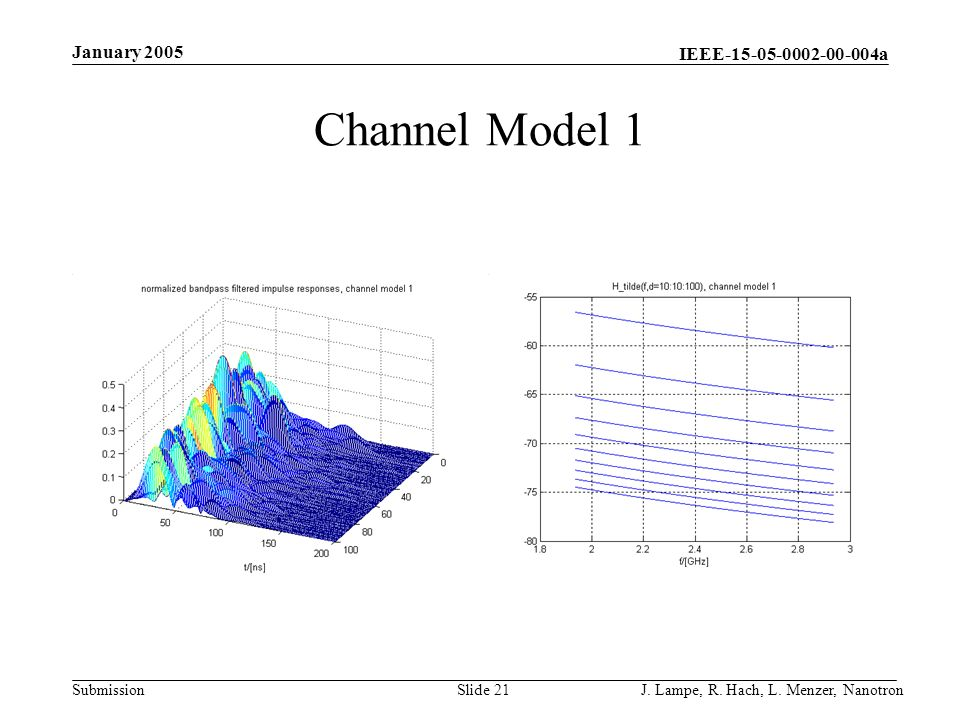 IEEE-15-05-0002-00-004a Submission January 2005 J. Lampe, R. Hach, L. Menzer, NanotronSlide 21 Channel Model 1