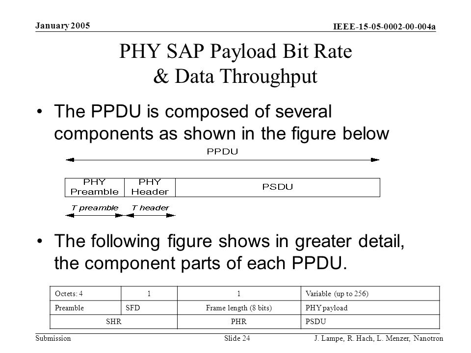IEEE-15-05-0002-00-004a Submission January 2005 J. Lampe, R. Hach, L. Menzer, NanotronSlide 24 PHY SAP Payload Bit Rate & Data Throughput The PPDU is