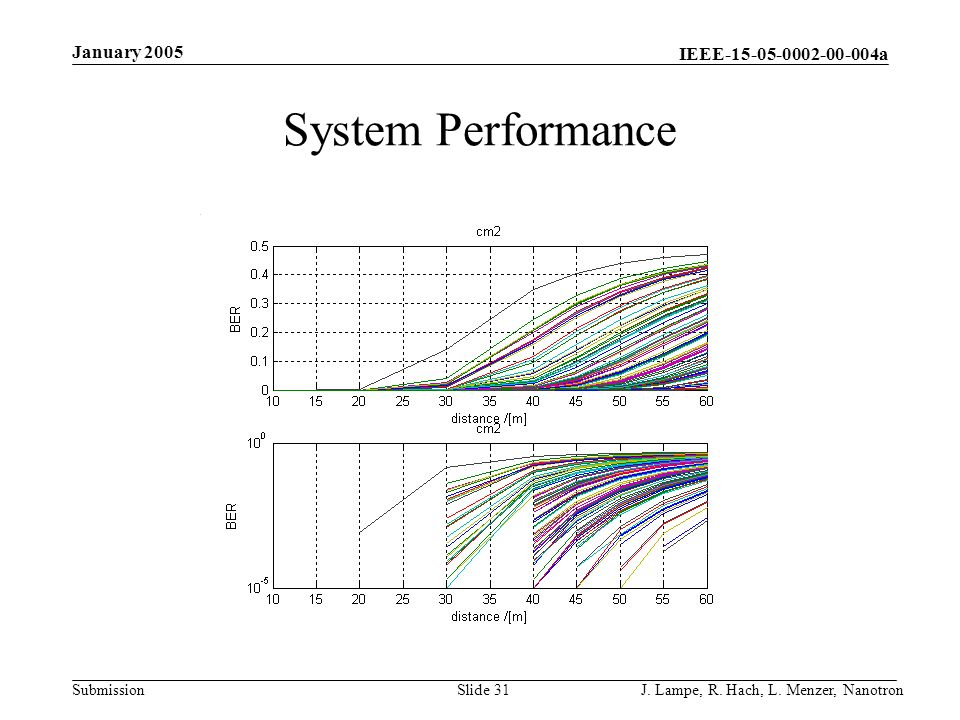 IEEE-15-05-0002-00-004a Submission January 2005 J. Lampe, R. Hach, L. Menzer, NanotronSlide 31 System Performance