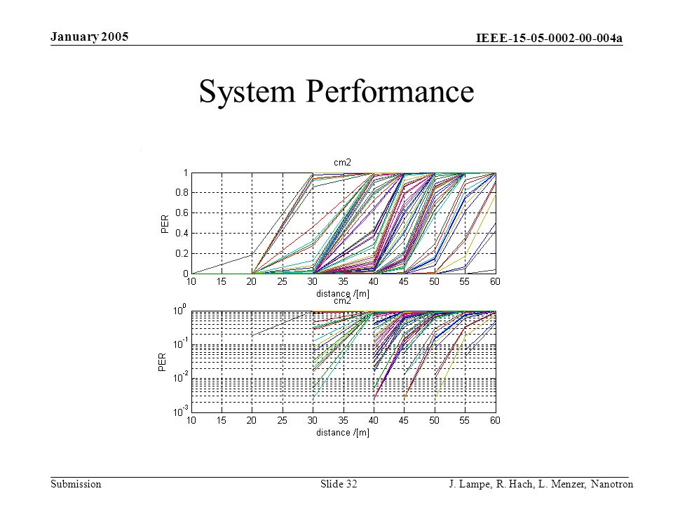 IEEE-15-05-0002-00-004a Submission January 2005 J. Lampe, R. Hach, L. Menzer, NanotronSlide 32 System Performance