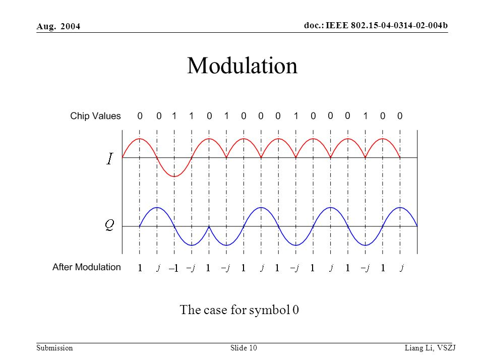 doc.: IEEE 802.15-04-0314-02-004b Submission Aug. 2004 Liang Li, VSZJ Slide 10 Modulation The case for symbol 0