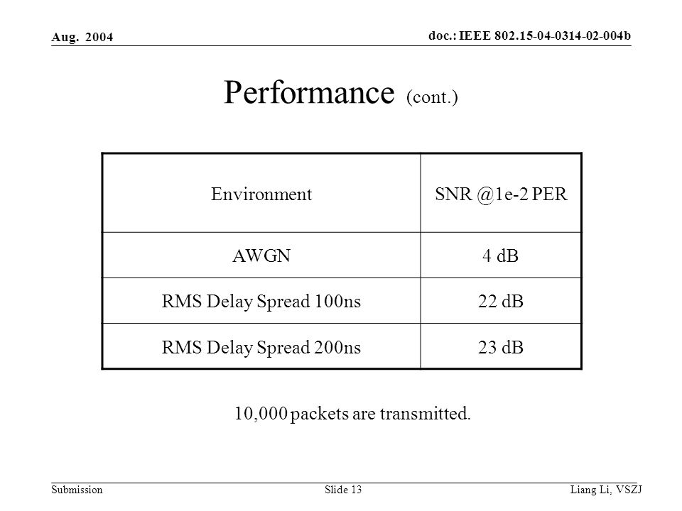 doc.: IEEE 802.15-04-0314-02-004b Submission Aug. 2004 Liang Li, VSZJ Slide 13 Performance (cont.) EnvironmentSNR @1e-2 PER AWGN4 dB RMS Delay Spread
