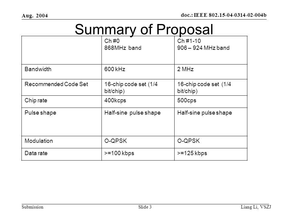 doc.: IEEE 802.15-04-0314-02-004b Submission Aug. 2004 Liang Li, VSZJ Slide 3 Summary of Proposal Ch #0 868MHz band Ch #1-10 906 – 924 MHz band Bandwi