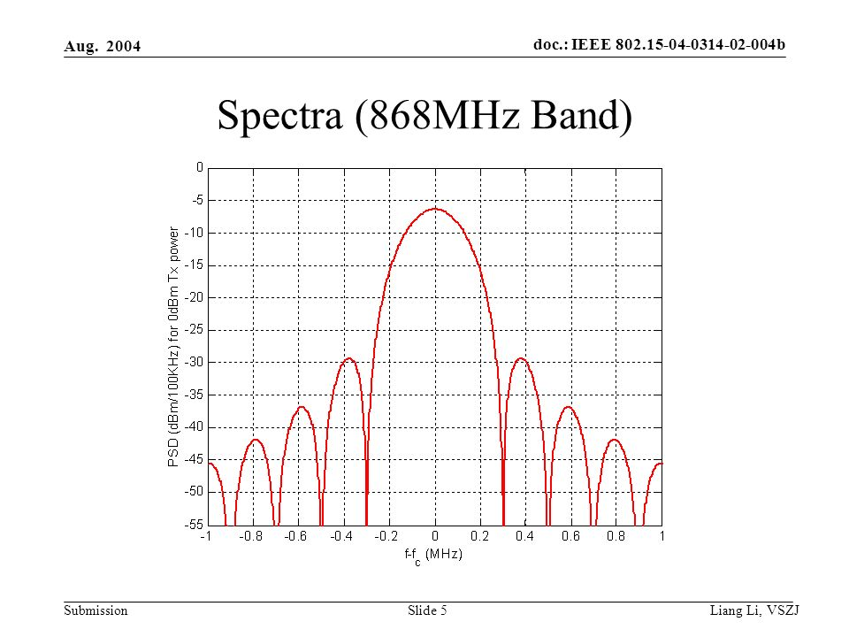 doc.: IEEE 802.15-04-0314-02-004b Submission Aug. 2004 Liang Li, VSZJ Slide 5 Spectra (868MHz Band)