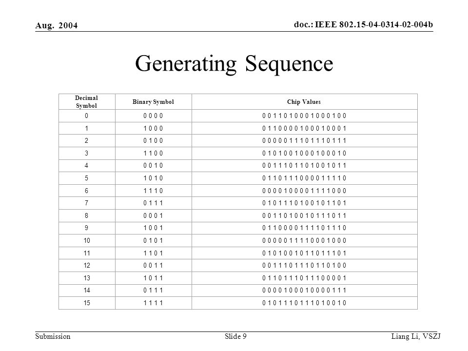 doc.: IEEE 802.15-04-0314-02-004b Submission Aug. 2004 Liang Li, VSZJ Slide 9 Generating Sequence Decimal Symbol Binary SymbolChip Values 00 0 0 0 1 1