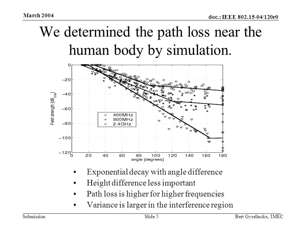 doc.: IEEE 802.15-04/120r0 Submission March 2004 Bert Gyselinckx, IMECSlide 5 We determined the path loss near the human body by simulation.