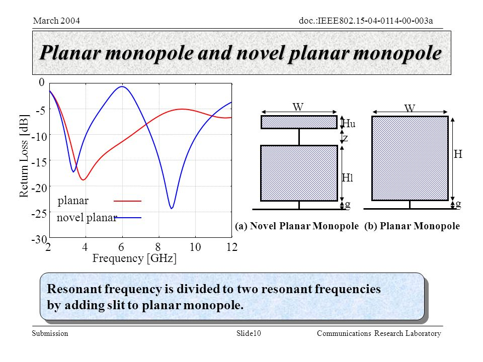 Slide10Submission doc.:IEEE aMarch 2004 Communications Research Laboratory Planar monopole and novel planar monopole Resonant frequency is divided to two resonant frequencies by adding slit to planar monopole.