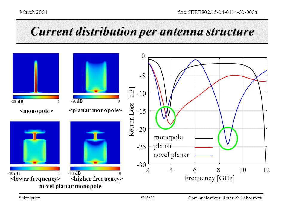 Slide11Submission doc.:IEEE aMarch 2004 Communications Research Laboratory Current distribution per antenna structure novel planar monopole novel planar Return Loss [dB] Frequency [GHz] planar monopole dB dB