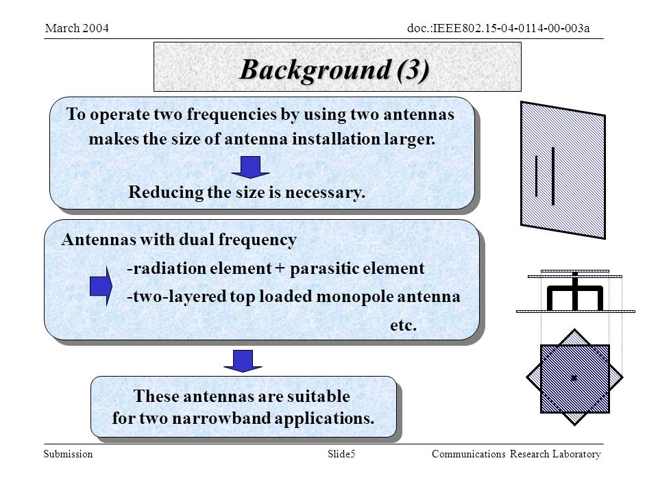 Slide5Submission doc.:IEEE aMarch 2004 Communications Research Laboratory Background (3) To operate two frequencies by using two antennas makes the size of antenna installation larger.