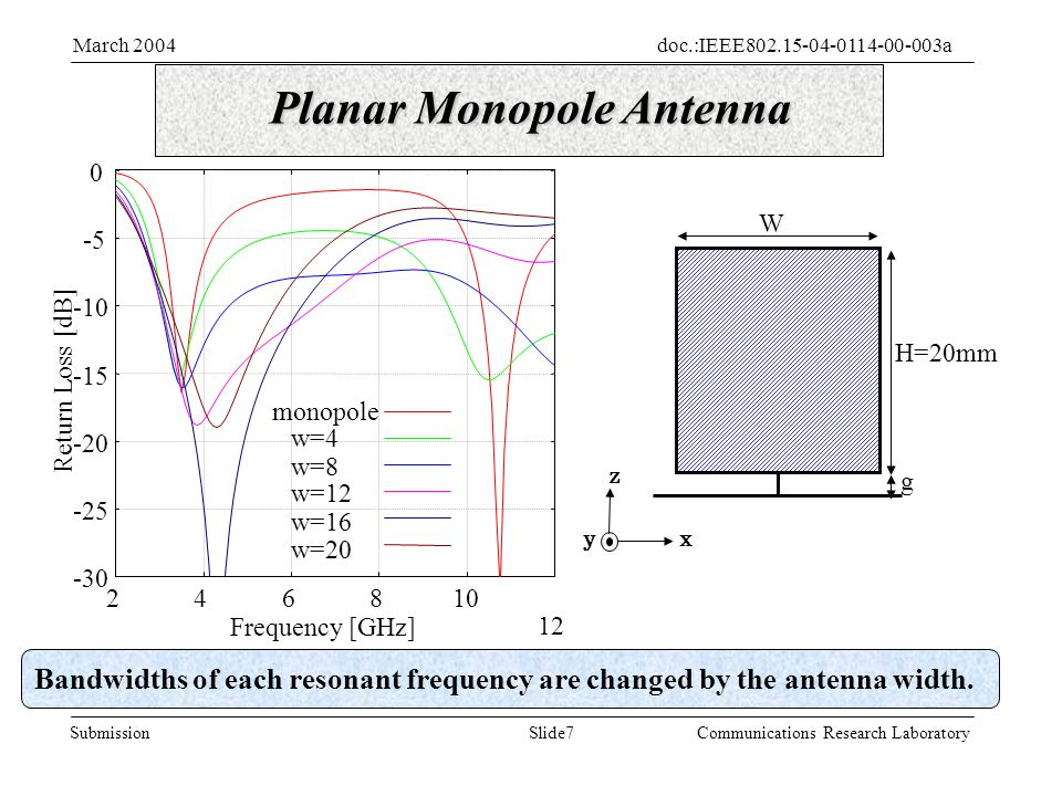 Slide7Submission doc.:IEEE aMarch 2004 Communications Research Laboratory Return Loss [dB] Frequency [GHz] monopole w=4 w=8 w=12 w=16 w=20 Planar Monopole Antenna W H=20mm g Bandwidths of each resonant frequency are changed by the antenna width.
