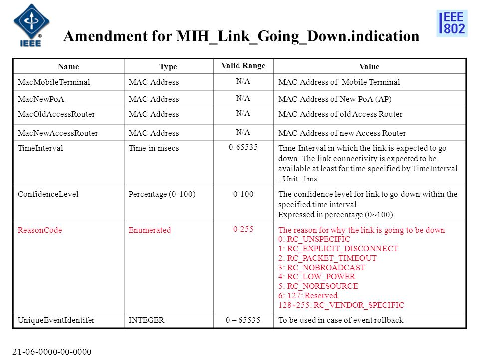 Amendment for MIH_Link_Going_Down.indication NameType Valid Range Value MacMobileTerminalMAC Address N/A MAC Address of Mobile Terminal MacNewPoAMAC Address N/A MAC Address of New PoA (AP) MacOldAccessRouterMAC Address N/A MAC Address of old Access Router MacNewAccessRouterMAC Address N/A MAC Address of new Access Router TimeIntervalTime in msecs Time Interval in which the link is expected to go down.
