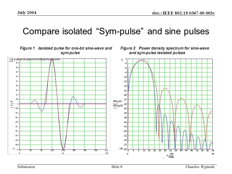 doc.: IEEE 802.15-0367-00-003c Submission July 2004 Chandos Rypinski Slide 7 Serial bit stream using concatenated sine pulses