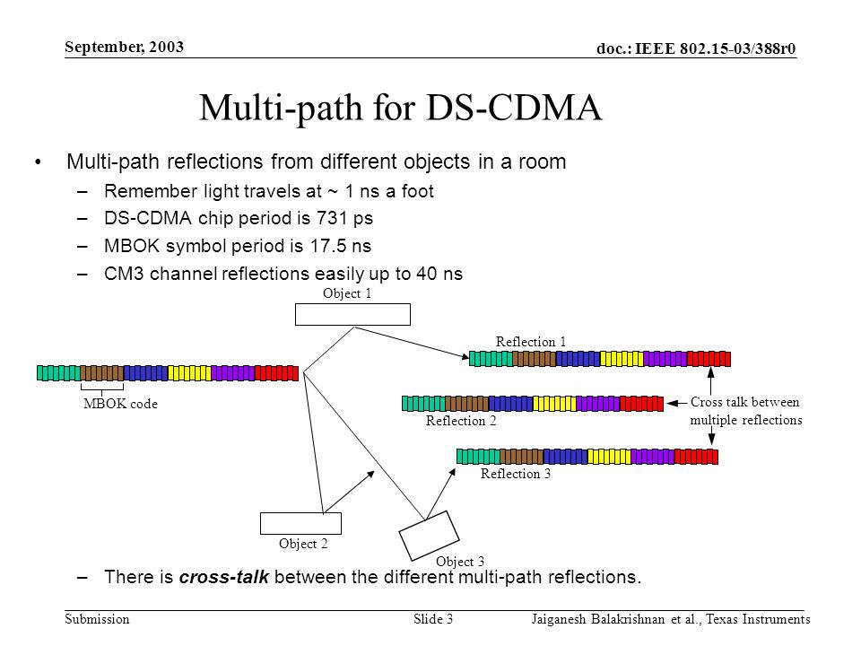 doc.: IEEE 802.15-03/388r0 Submission September, 2003 Jaiganesh Balakrishnan et al., Texas InstrumentsSlide 3 Multi-path for DS-CDMA Multi-path reflections from different objects in a room –Remember light travels at ~ 1 ns a foot –DS-CDMA chip period is 731 ps –MBOK symbol period is 17.5 ns –CM3 channel reflections easily up to 40 ns –There is cross-talk between the different multi-path reflections.