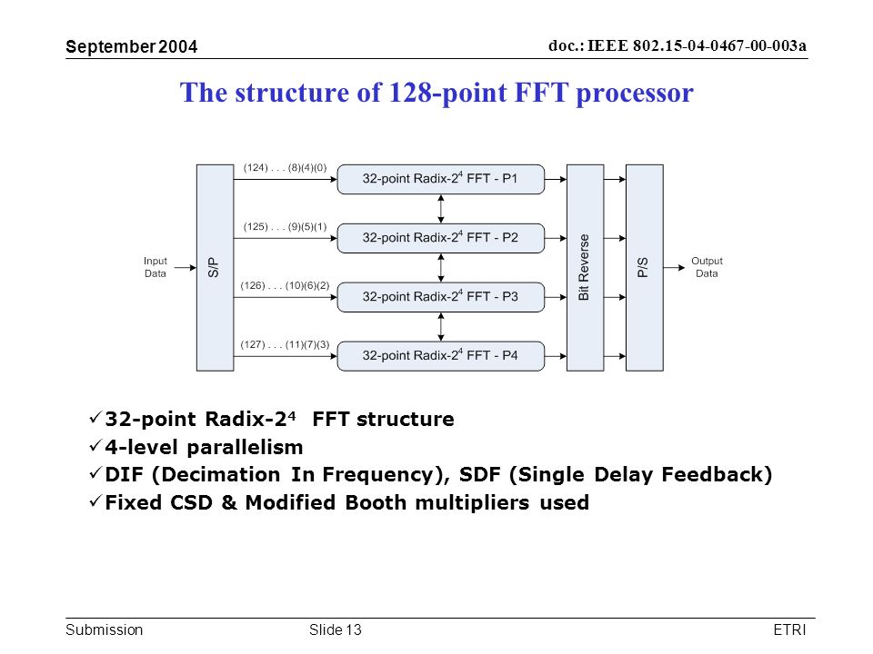 Submission doc.: IEEE 802.15-04-0467-00-003a September 2004 ETRISlide 13 The structure of 128-point FFT processor 32-point Radix-2 4 FFT structure 4-l