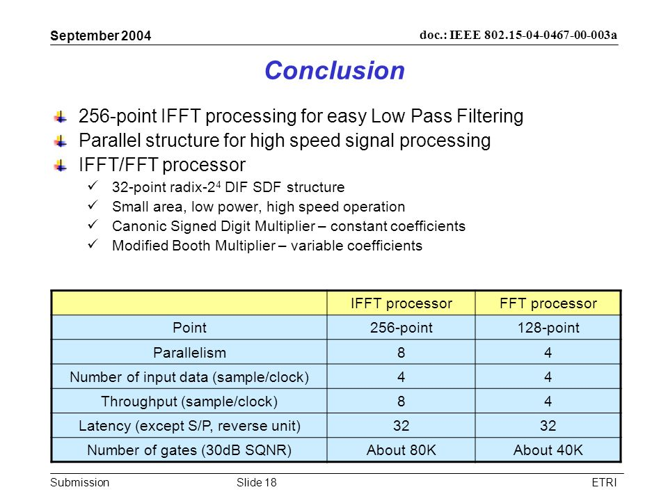 Submission doc.: IEEE 802.15-04-0467-00-003a September 2004 ETRISlide 18 Conclusion 256-point IFFT processing for easy Low Pass Filtering Parallel structure for high speed signal processing IFFT/FFT processor 32-point radix-2 4 DIF SDF structure Small area, low power, high speed operation Canonic Signed Digit Multiplier – constant coefficients Modified Booth Multiplier – variable coefficients IFFT processorFFT processor Point256-point128-point Parallelism84 Number of input data (sample/clock)44 Throughput (sample/clock)84 Latency (except S/P, reverse unit)32 Number of gates (30dB SQNR)About 80KAbout 40K